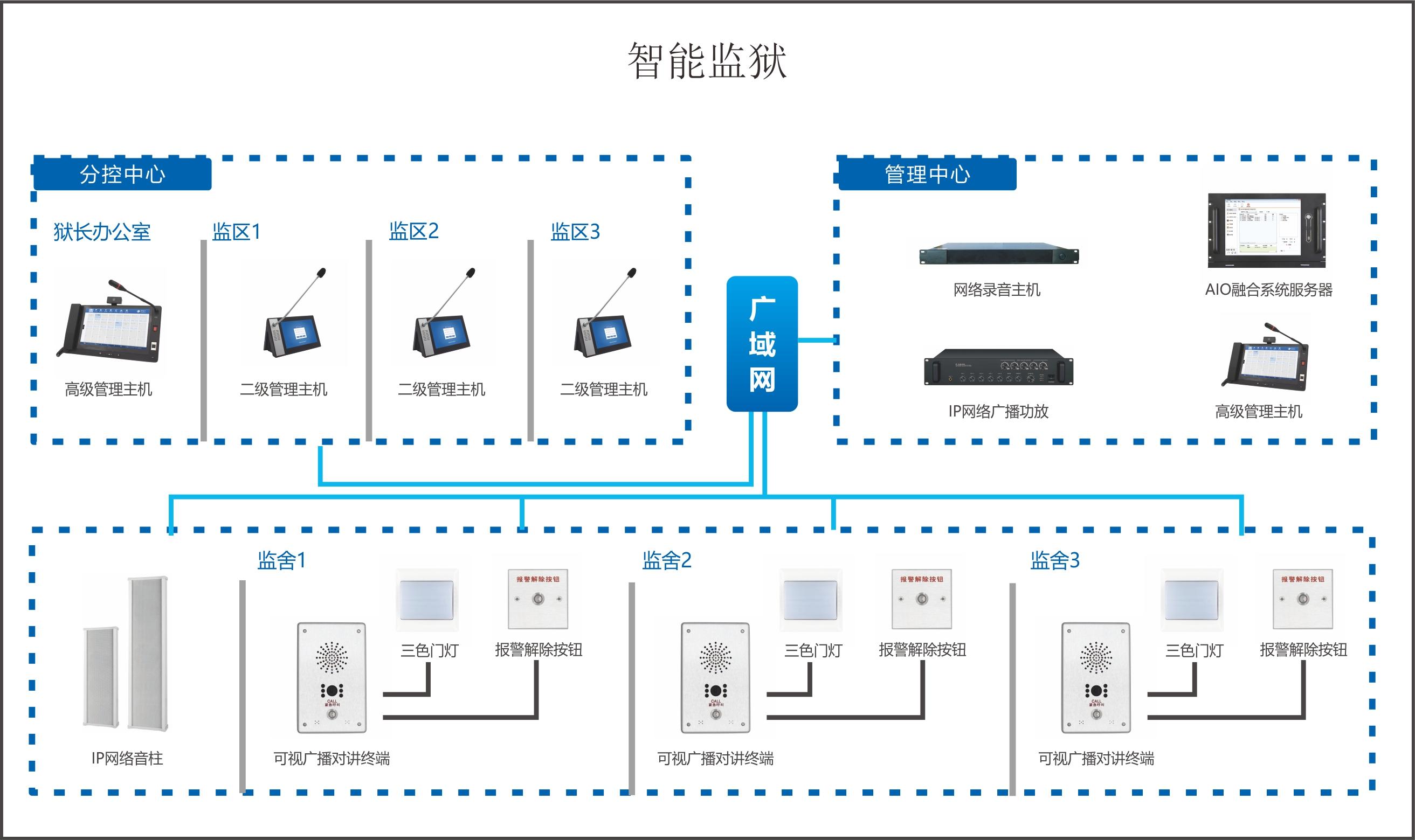 音频监控系统解决方案